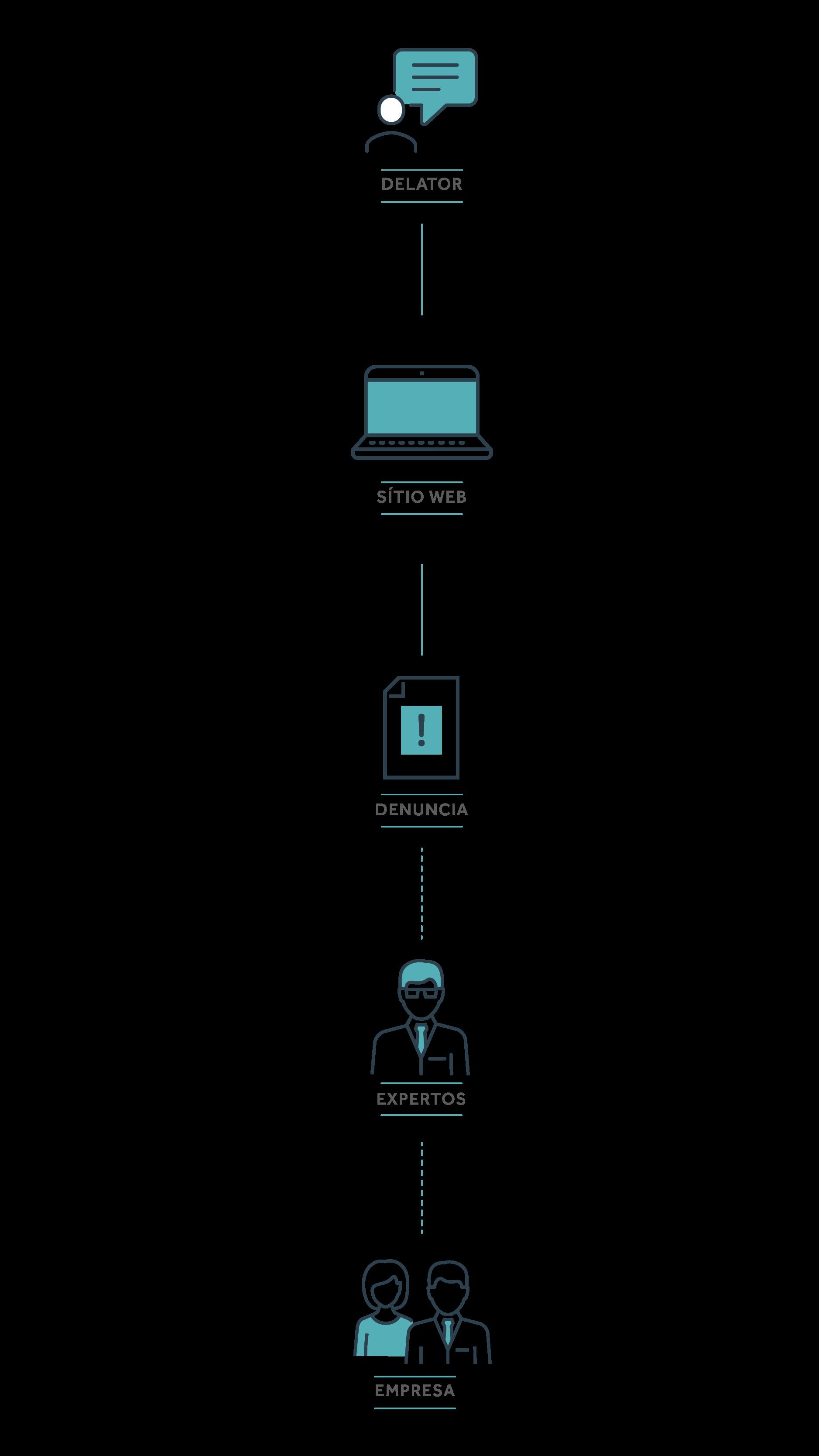 Imagen explicativa sobre el flujo de una denuncia en el canal de Contacto Seguro. Denunciante Anónimo hace el relato a través de: 0800 con Psicólogos, disponibles 24h por día; formulario por el sitio; Aplicación. La denuncia es recibida por expertos del Contacto Seguro y luego liberada al Comité Responsable.