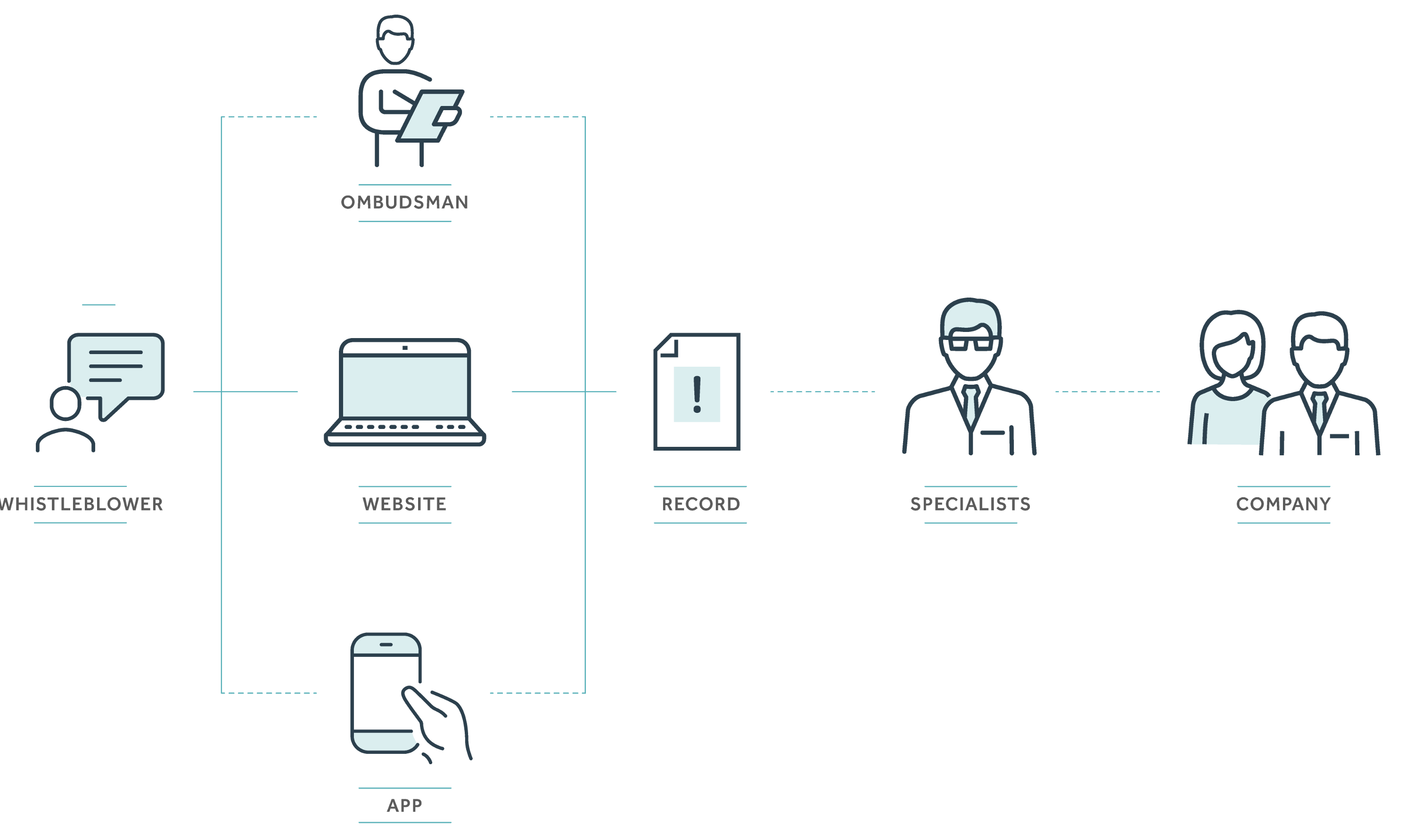 Explanation of the flow of a record in the Contato Seguro channel. Anonymous Whistleblower reports through: phone with Psychologists, available 24 hours a day; form by the Site; App. The record is received by Contato Seguro specialists and then released to the Responsible Committee.